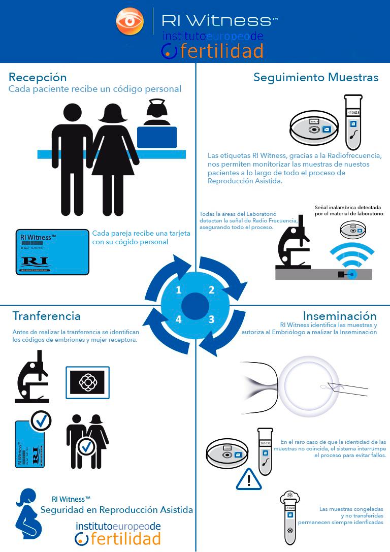 Seguridad en Tratamientos de Reproducción Asistida. Instituto Europeo de Fertilidad