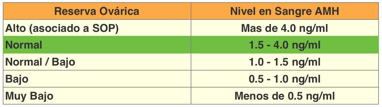 valores hormona antimülleriana